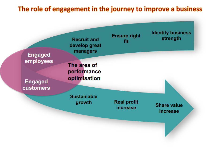 The Role of Engagement in improving customer service