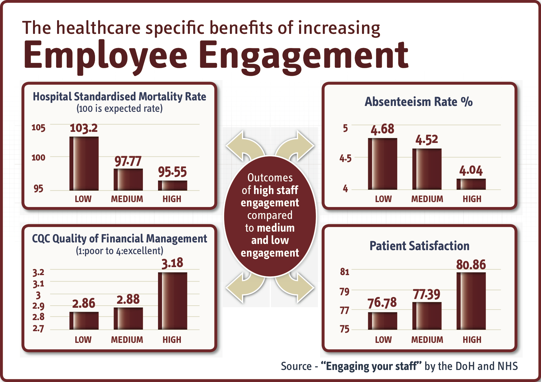employee-engagement-in-healthcare