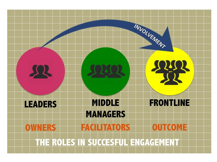 Image showing how middle managers are often left out of an employee engagement strategy